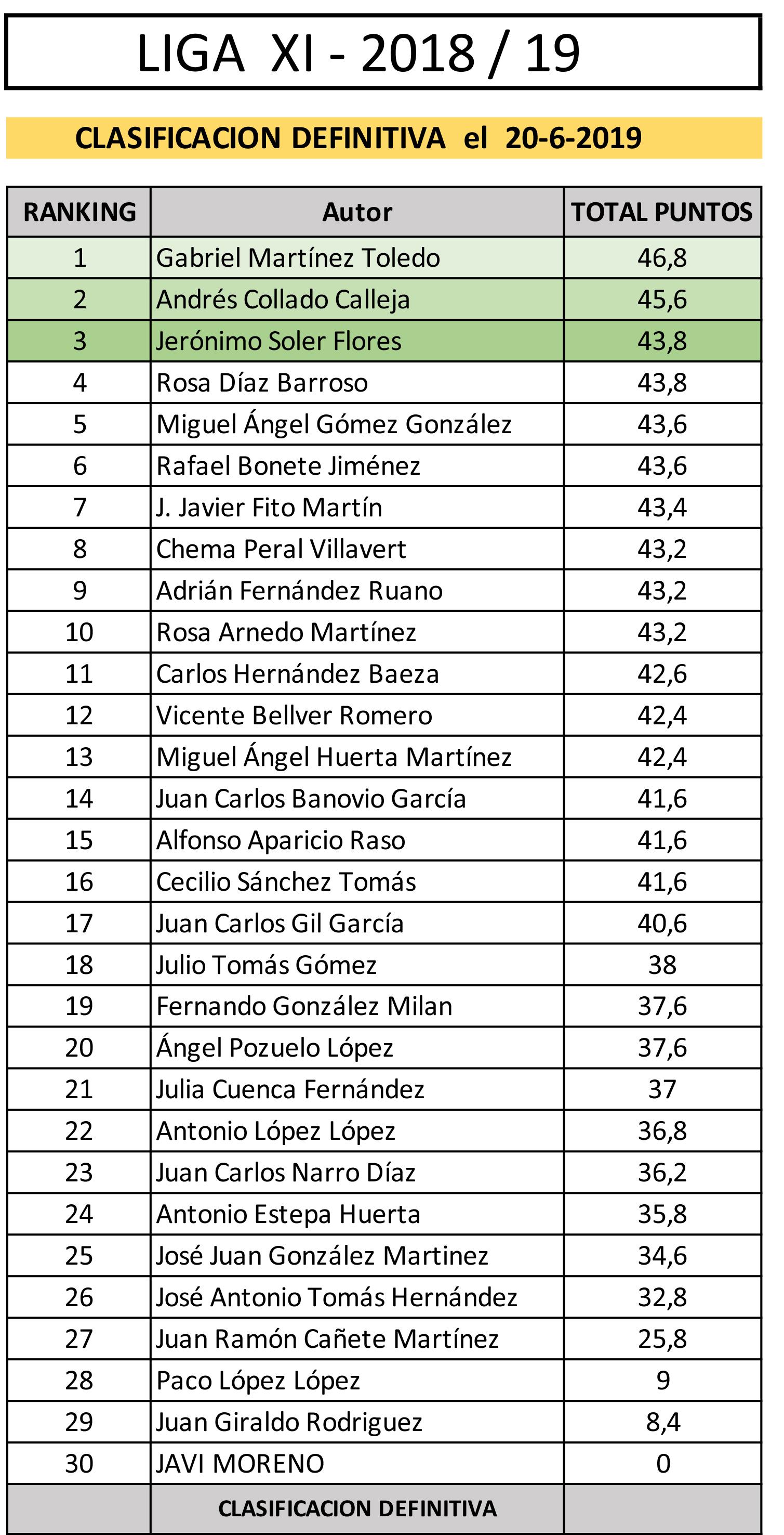 DATOS CLASIFICACION XI Liga