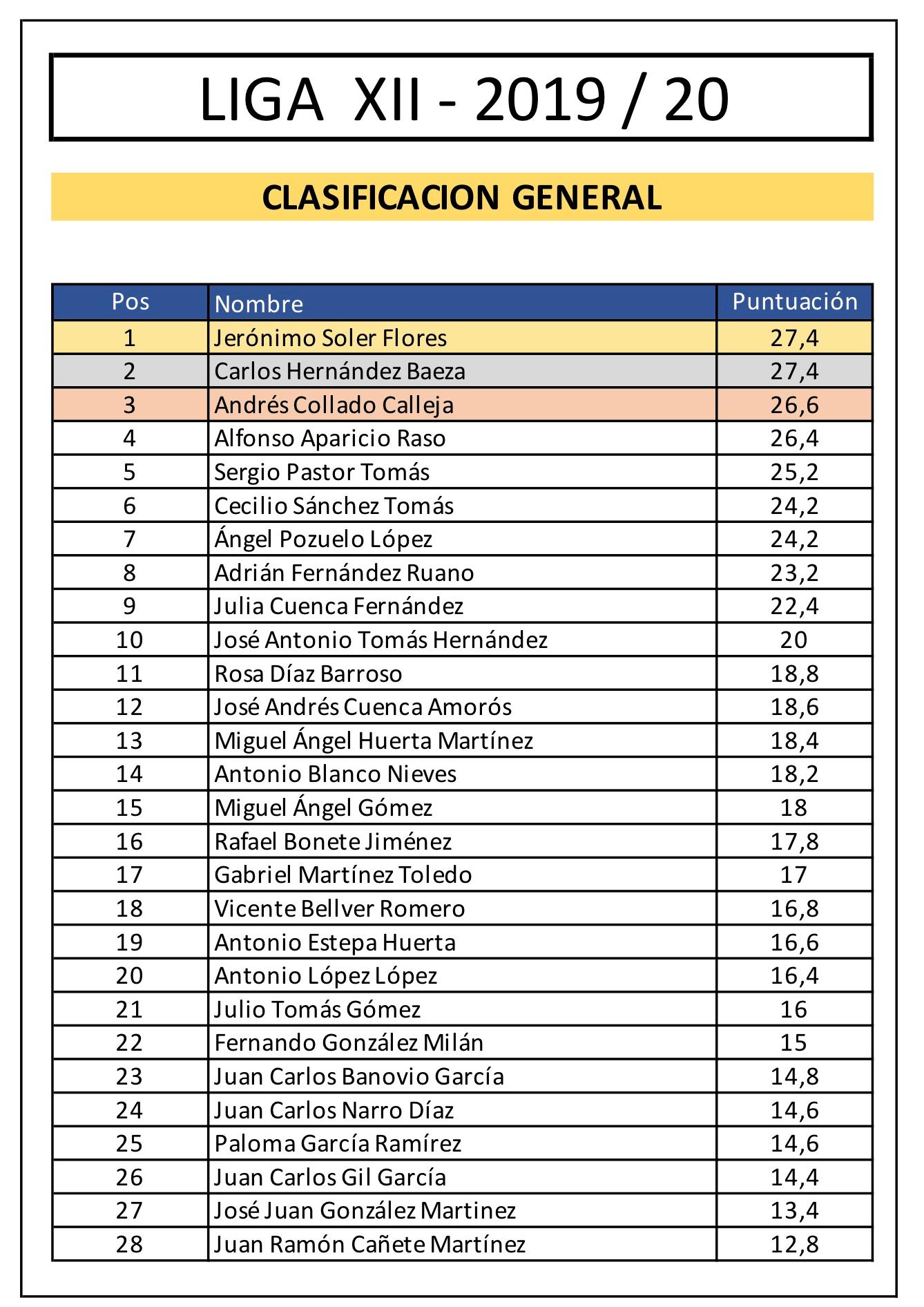 XII Liga-ClasificacionGeneral_3